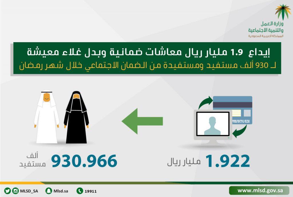 العمل: إيداع 1.9 مليار معاشات ضمانية وبدل غلاء معيشة لـ 930 ألف مستفيد