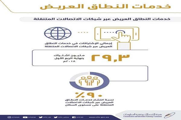 """هيئة الإتصالات : """"90%"""" نسبة انتشار خدمات النطاق العريض على مستوى السكان"""